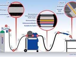 Webinar: Mögliche Fehlerquellen auf dem Weg von der Gasflasche zur Schweißstelle