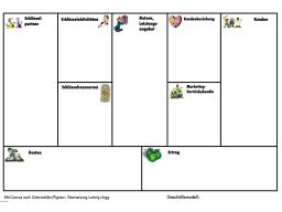 Webinar: 13.09.2013 Design-Werkzeuge für die Geschäftsmodell - Leinwand
