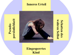 Webinar: 5. Die Krise in mir - 4 innere Anteile machen den Stress
