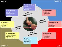 Webinar: Kompetenz Kompass: Habe ich Handlungsbedarf?