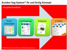Webinar: Inhalte Kunden-Sog-System