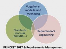 Webinar: PRINCE2® 2017 & Requirements Management