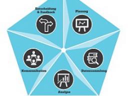 Webinar: Mit Marktanalyse und Wettbewerbsanalyse dem Markt voraus!