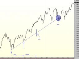 Webinar: Trendlinien im Chart & Setups finden