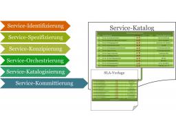 Webinar: Webinar-Reihe 'service@ducation' - Webinar 08 'Der Service-Vertrag - Zusage der Service-Erbringung'