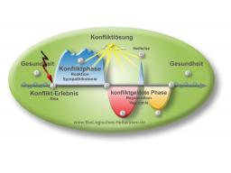 Webinar: Einführung BioLogisches Heilwissen