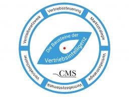 Webinar: Vertriebsintelligenz - Ihr Vertrieb auf dem Prüfstand!