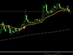 Webinar: ZmL Forex-Trading-Akademie - 3. Stochastik Indikator