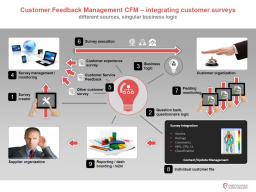 Webinar: CIC Customer Integration Channels