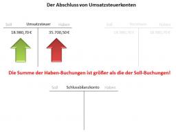 Webinar: Umsatzsteuer und Vorsteuer