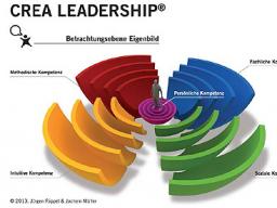 Webinar: CREA-Leadership Kompetenzspiel