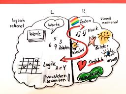 Webinar: Die Bildsprache oder wie Sie mal eben ein Chart zeichnen