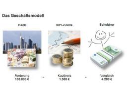 Webinar: Publity Performance Fonds - Kreditankauf als Anlageklasse