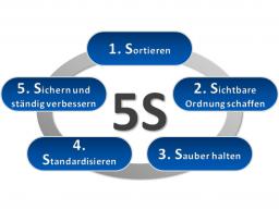 """Webinar: """"5S"""" im Büro: Raum schaffen für Kreativität und effiziente Zusammenarbeit"""