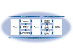 Webinar: Modelle im TQM