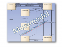 Webinar: System Design using Metamodels