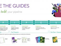 DER doTERRA Schritte-Plan für effiziente, effektive und erfolgreiche Infoabende