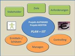 Webinar: Info-Webinar zu Requirements Engineering und Aufwandsschätzung
