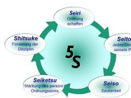 Webinar: 5S Mehr als nur Sauberkeit und Ordnung