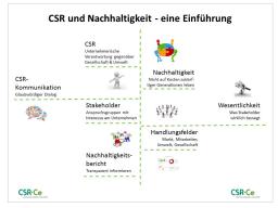 Webinar: CSR und Nachhaltigkeit - eine Einführung