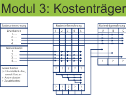 Webinar: Modul 3: Kostenträgerrechnung/ Kalkulation