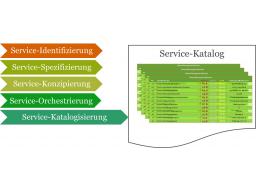 Webinar: Webinar-Reihe 'service@ducation' - Webinar 07 'Der Service-Katalog - Präsentationsplattform des Service Providers'