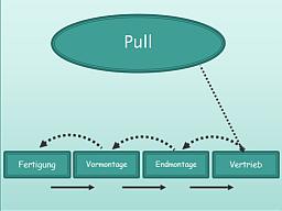 Webinar: Wie vermitteln Sie Ihren Mitarbeitern die Vorteile des Pull-Prinzips?