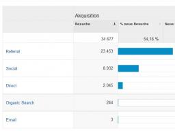 Webinar: Speed-Webinar: Auch ohne Google Tausende von Besucher