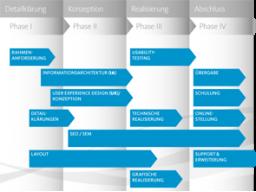 Webinar: Rezepte für erfolgreiches Projektmanagement Webinar 1