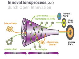 Webinar: Open Innovation  Allein ist gut, gemeinsam ist besser!