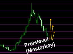 Webinar: ZmL Forex-Trading-Akademie - 8. Preislevel (Masterkey)