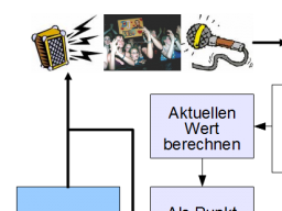 Webinar: SATlive - Small Talk Deutsch
