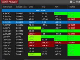Webinar: NINJA TRADER 8 - Der Market Analyzer