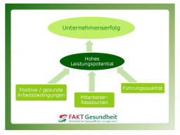 Webinar: Einführung in das Kennzahlenmanagement im BGM-Prozeß