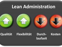 Webinar: Lean Administration - Effizienter und Effektiver in den verwaltenden Unternehmensbereichen