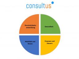 Webinar: Echten Nutzen vermitteln und mehrfach vergütet werden