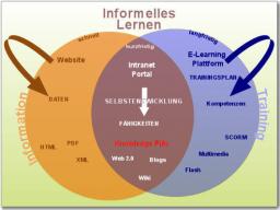 Webinar: Informelles Lernen